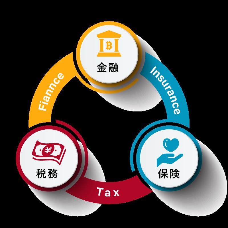 金融・保険・税務